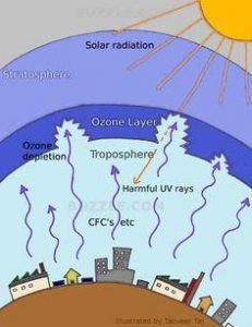 harmful effect of air conditioners