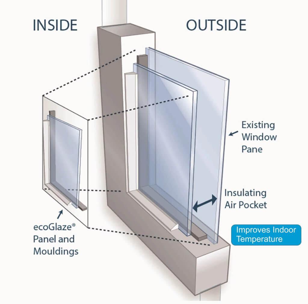 Double Glazing Window Benefits