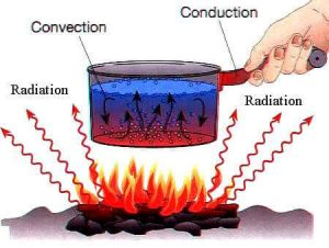 conduction convection and radiation