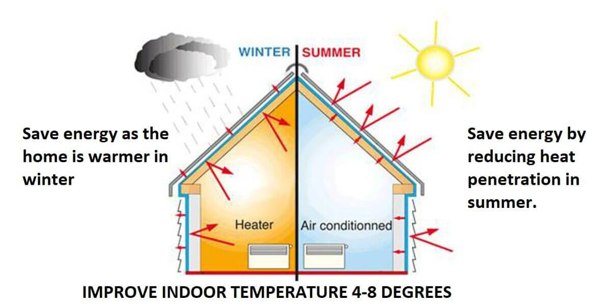 Summer Insulation Benefits Install 145mm Isotherm or 135mm