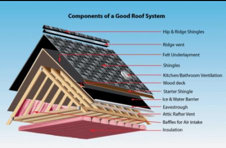 Attic Insulation Ceiling And Attic Insulation Installed