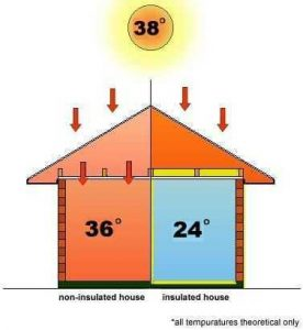 isotherm roofing insulation
