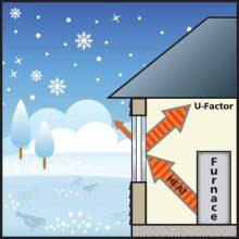 reduce heat flow through windows