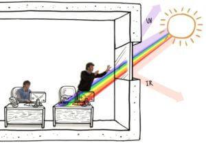 reduce heat flow through windows and save energy