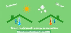 Home Insulation Energy Saving Benefits