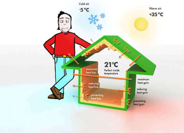 how to install roof insulation diy
