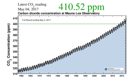keeling curve co2 concentration (ppm)