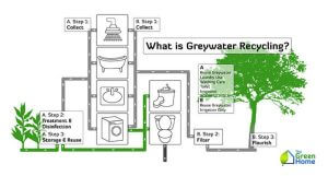 grey water harvesting