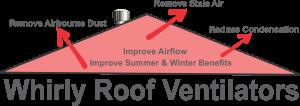 Whiry Roof Ventilators