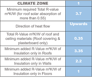 Zone One Roofing Insulation benefits