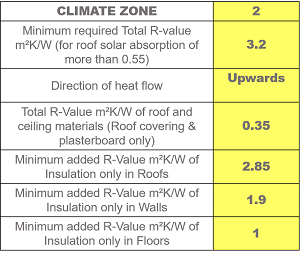 Zone Two Roofing Insulation Benefits