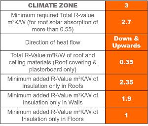 Zone Three Roofing Insulation benefits