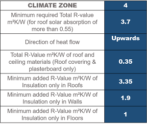 Zone 4 Roof Insulation requirements