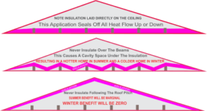 How to Install Roof Insulation Corectly