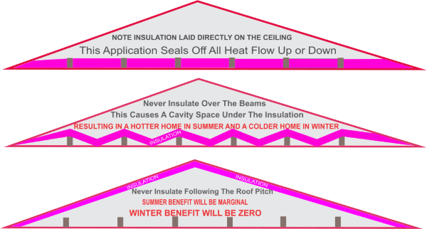 how roof insulation makes summer homes cooler