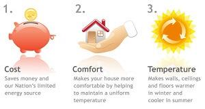 roof insulation energy saving benefits