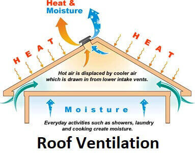 Roof Ventilators For Homes