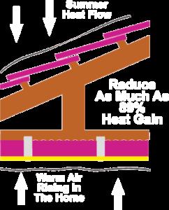 R-value Of Think Pink Aerolite